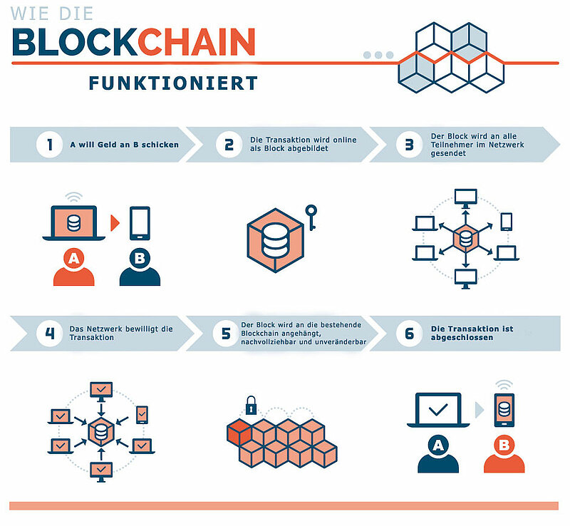 HOW DOES BLOCKCHAIN WORK