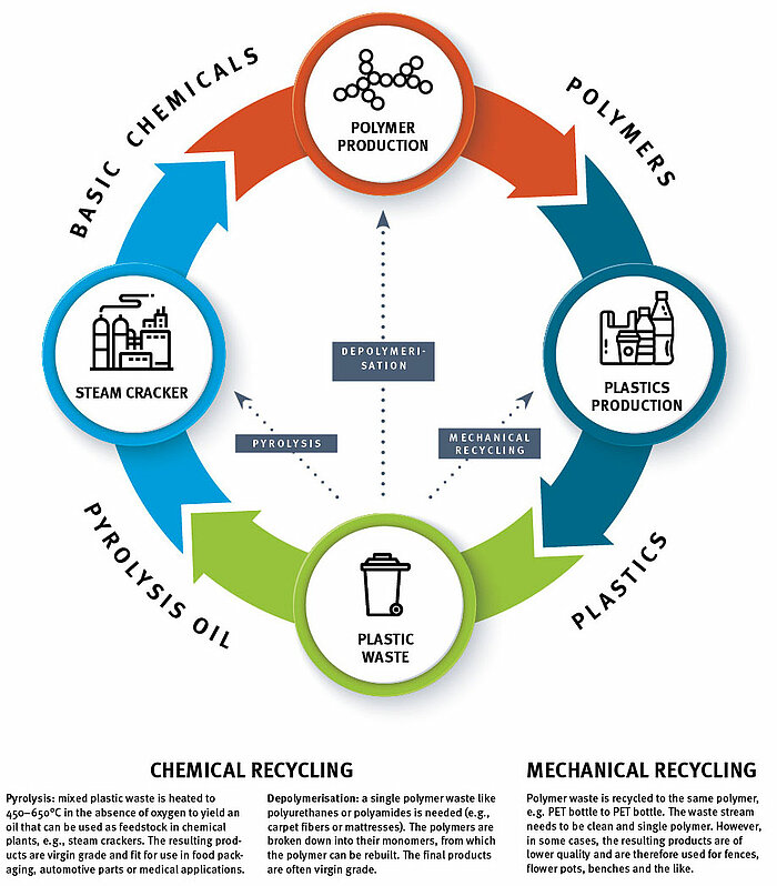 """Will chemical recycling close the loop for plastic..."""""""