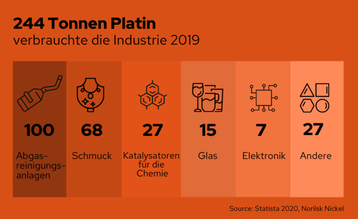 Platinverbrauch in der Industrie