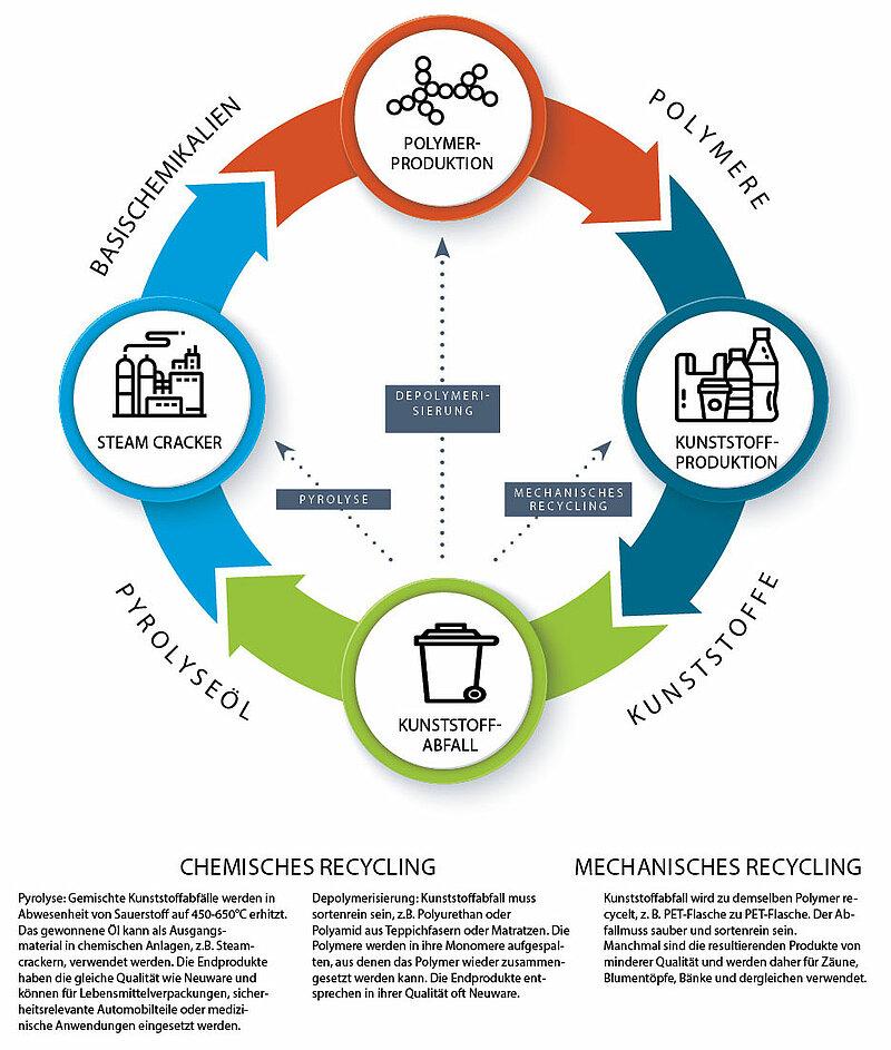 Schließt chemisches Recycling den Kreislauf?