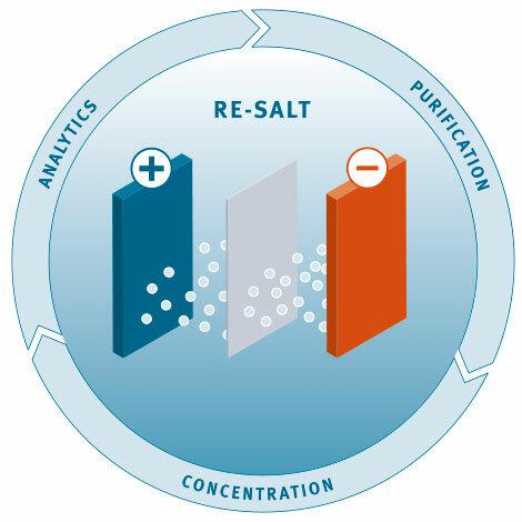 Raus mit dem Salz