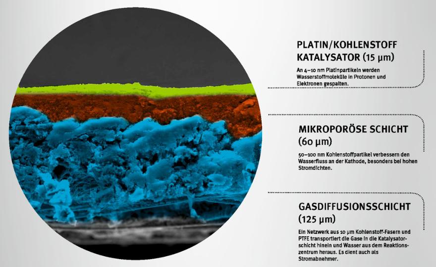 Polymer-Elektrolyt-Membran einer Brennstoffzelle